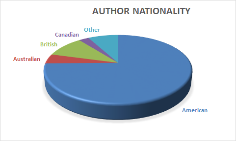 A graph of my 2016 authors read by nationality - 75% American.