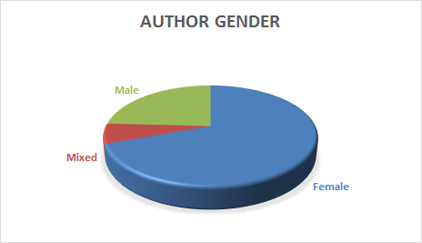 A graph of my 2016 reading by author gender - nearly 75% female authors.