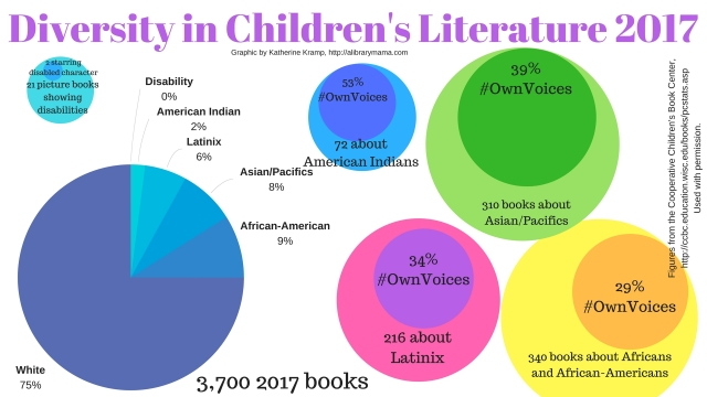 Diversity in Children's Literature 2017 Infographic