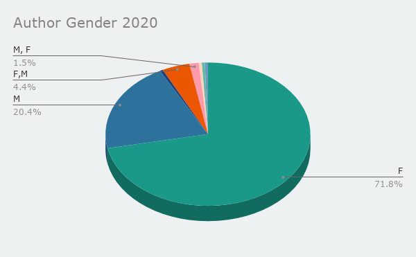Author Gender - 72% F, 20 % M, the rest mixed.